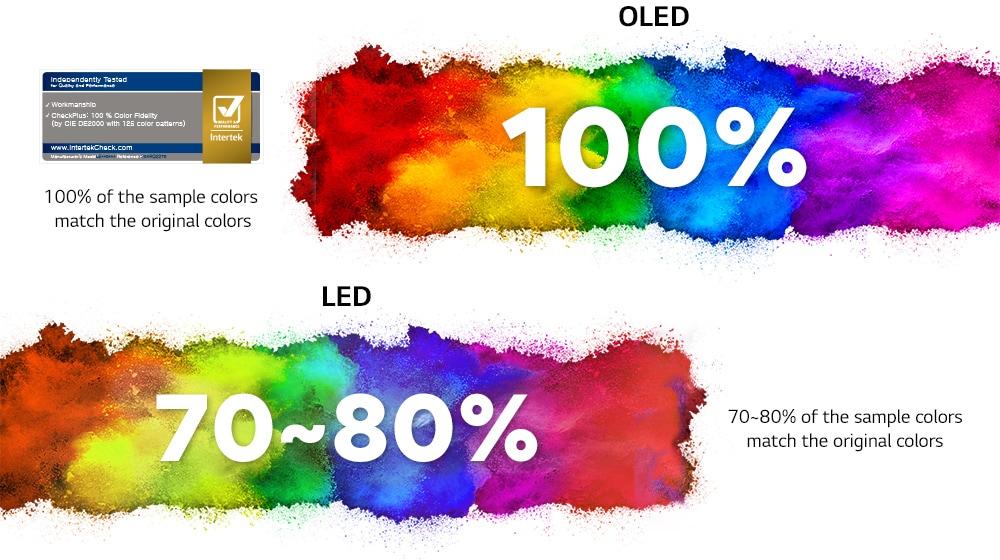 LED Vs OLED panel of smart TV